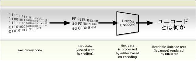 Diagram of Unicode encoding